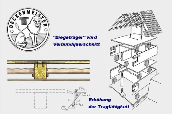 Sanierung Holzbalkendecken Dresden Dessau Grafenhainichen
